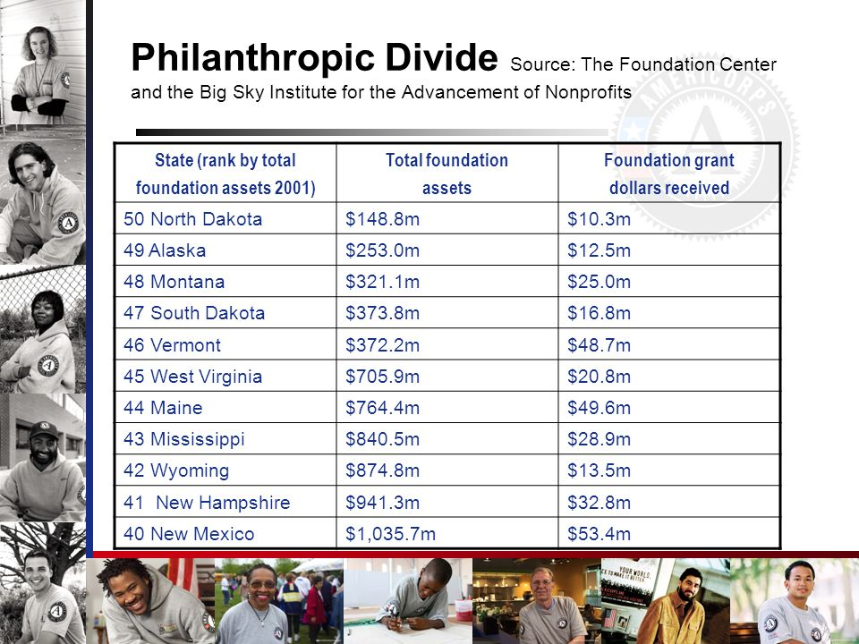 Philanthropic Divide Source: The Foundation Center and the Big Sky Institute for the Advancement of Nonprofits State (rank by total foundation assets 2001) Total foundation assets Foundation grant dollars received 50 North Dakota$148.8m$10.3m 49 Alaska$253.0m$12.5m 48 Montana$321.1m$25.0m 47 South Dakota$373.8m$16.8m 46 Vermont$372.2m$48.7m 45 West Virginia$705.9m$20.8m 44 Maine$764.4m$49.6m 43 Mississippi$840.5m$28.9m 42 Wyoming$874.8m$13.5m 41 New Hampshire$941.3m$32.8m 40 New Mexico$1,035.7m$53.4m