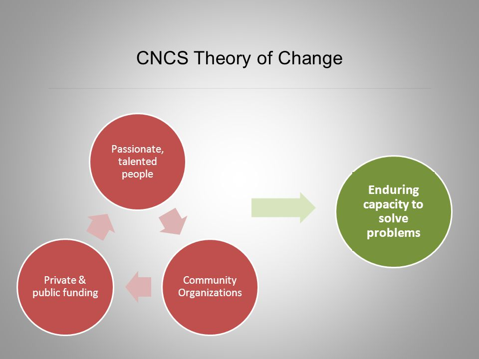 CNCS Theory of Change Passionate, talented people Community Organizations Private & public funding Enduring capacity to solve problems