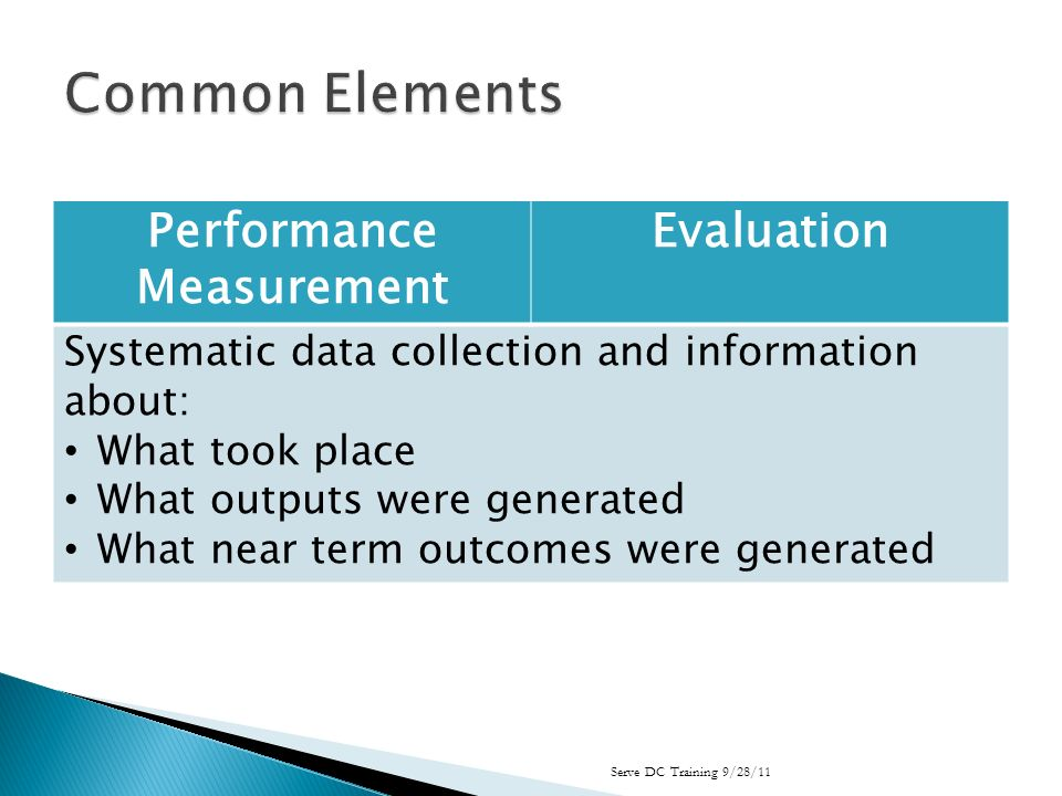 Performance Measurement Evaluation Systematic data collection and information about: What took place What outputs were generated What near term outcomes were generated Serve DC Training 9/28/11
