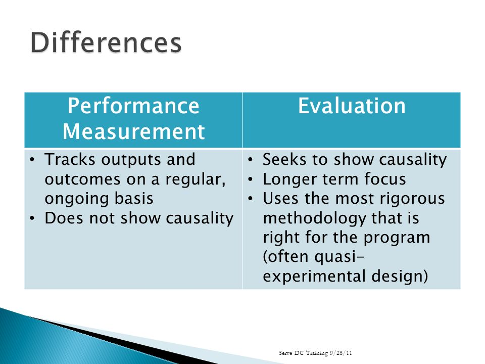 Performance Measurement Evaluation Tracks outputs and outcomes on a regular, ongoing basis Does not show causality Seeks to show causality Longer term focus Uses the most rigorous methodology that is right for the program (often quasi- experimental design) Serve DC Training 9/28/11