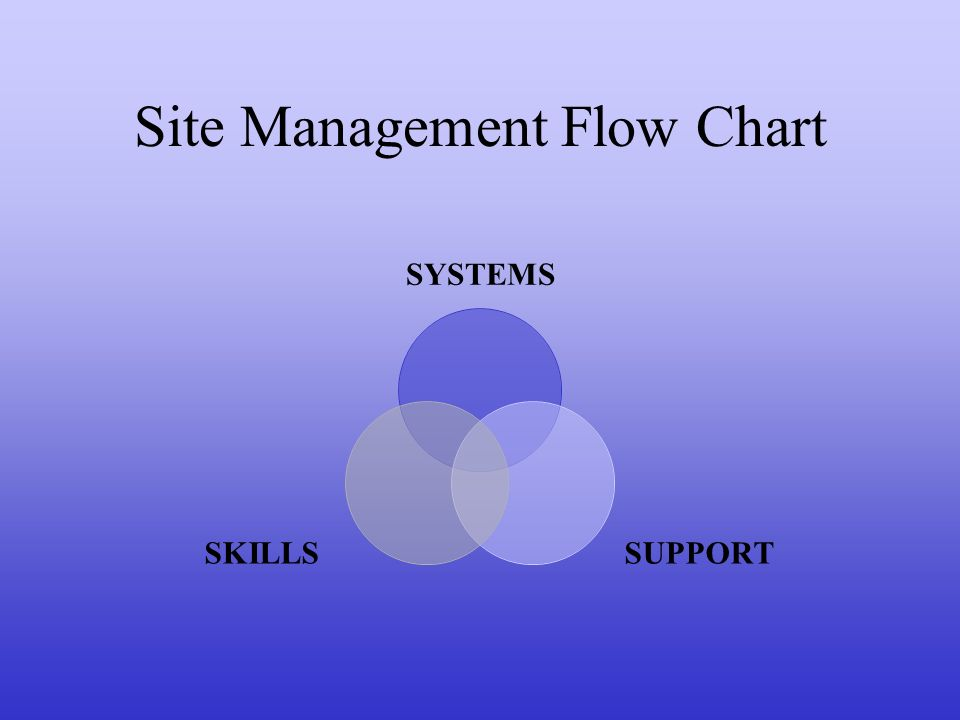Site Management Flow Chart SYSTEMS SUPPORTSKILLS