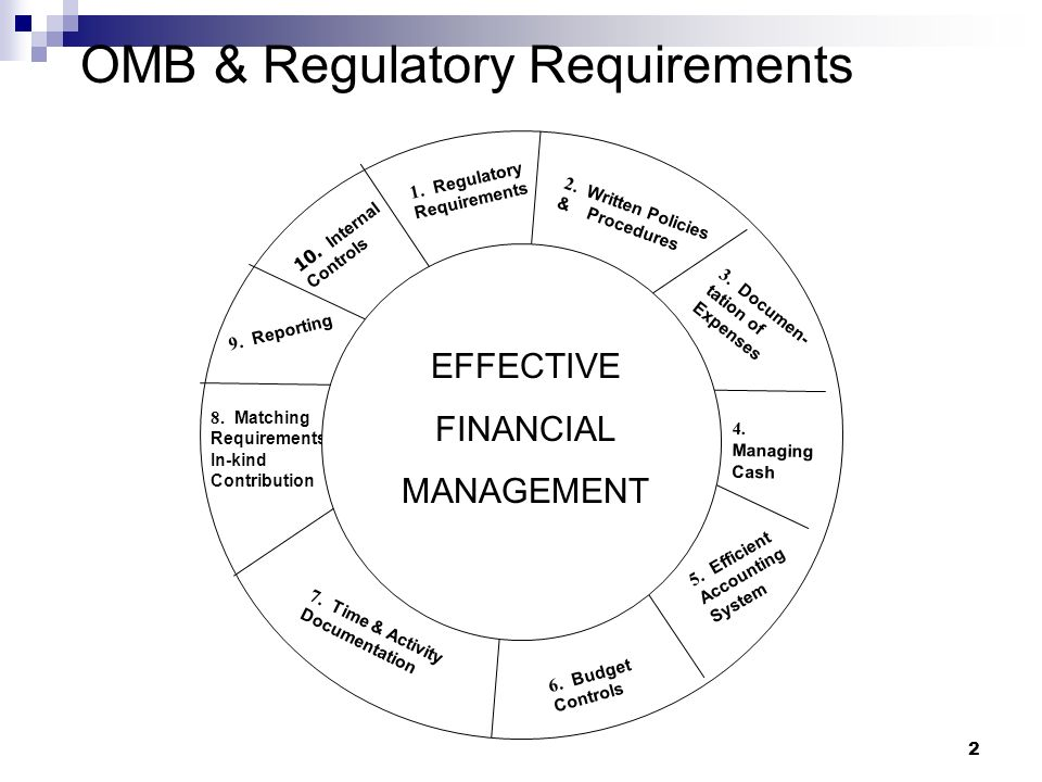 2 1. Regulatory Requirements 2. Written Policies & Procedures 3.