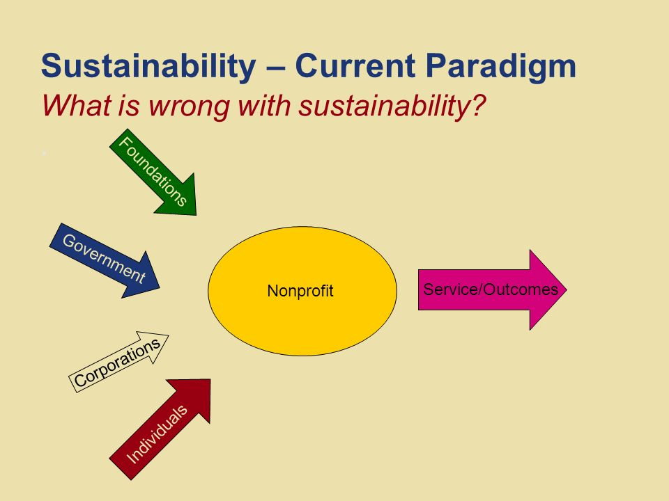 Sustainability – Current Paradigm. What is wrong with sustainability.