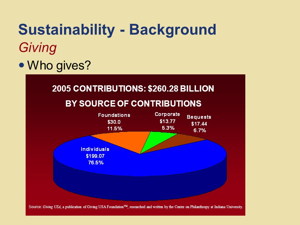 Sustainability - Background How much. - $260.28 Billion for 2005.