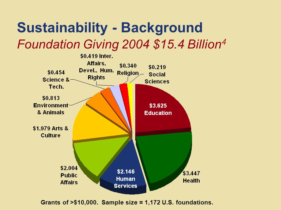 Sustainability - Background To what.