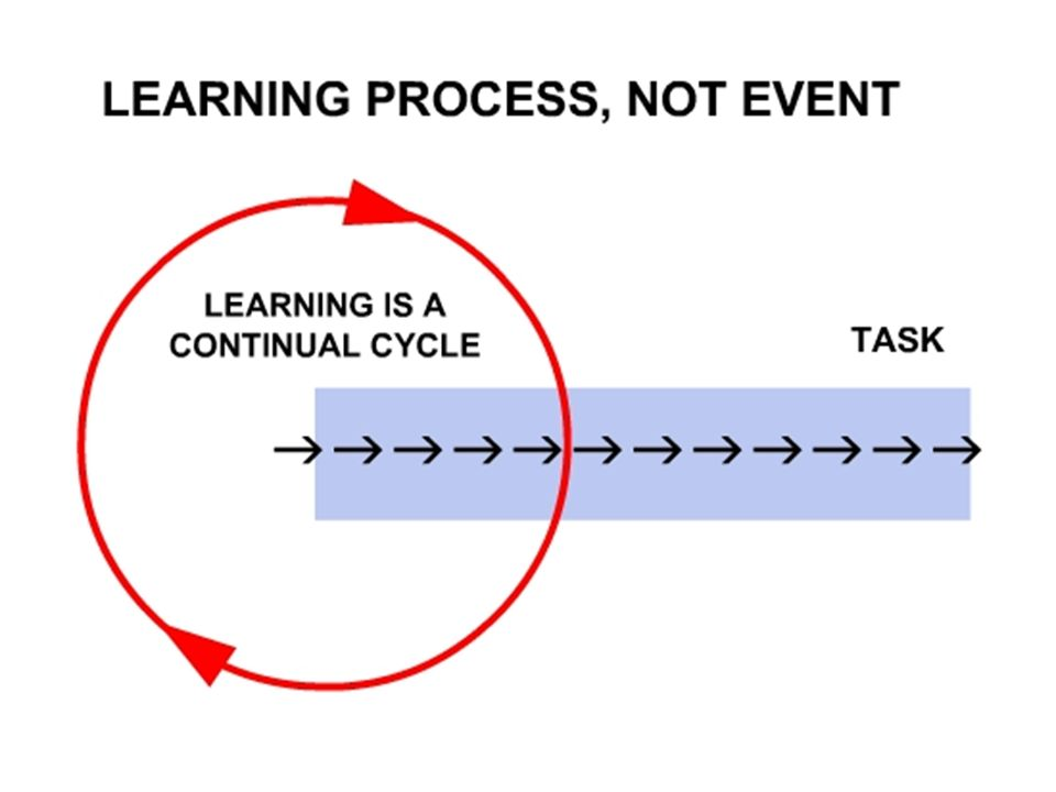 Learning as a process, not event