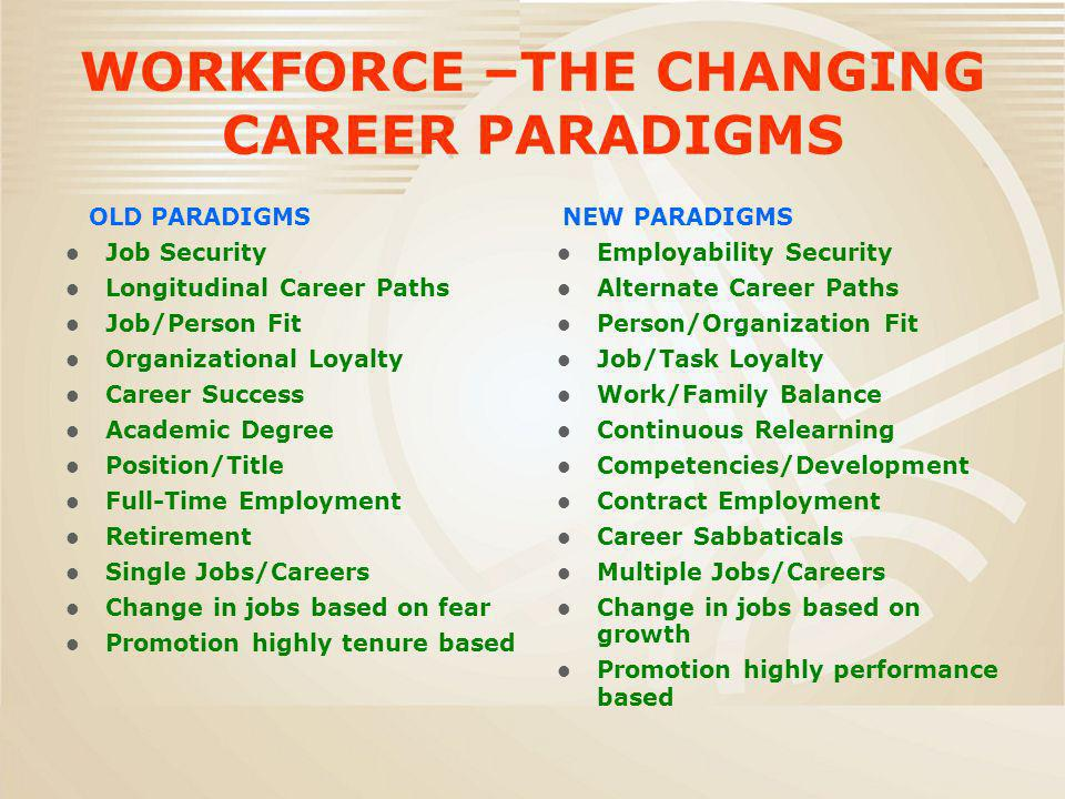 WORKFORCE –THE CHANGING CAREER PARADIGMS OLD PARADIGMS Job Security Longitudinal Career Paths Job/Person Fit Organizational Loyalty Career Success Academic Degree Position/Title Full-Time Employment Retirement Single Jobs/Careers Change in jobs based on fear Promotion highly tenure based NEW PARADIGMS Employability Security Alternate Career Paths Person/Organization Fit Job/Task Loyalty Work/Family Balance Continuous Relearning Competencies/Development Contract Employment Career Sabbaticals Multiple Jobs/Careers Change in jobs based on growth Promotion highly performance based