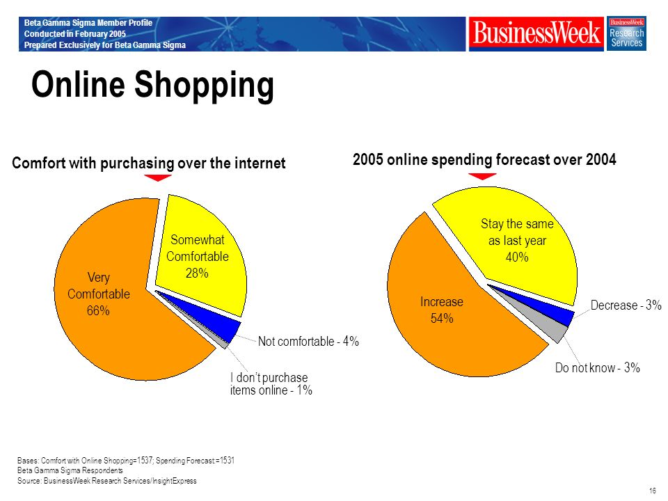 Beta Gamma Sigma Member Profile Conducted in February 2005 Prepared Exclusively for Beta Gamma Sigma 16 Online Shopping Comfort with purchasing over the internet Bases: Comfort with Online Shopping=1537; Spending Forecast:=1531 Beta Gamma Sigma Respondents Source: BusinessWeek Research Services/InsightExpress 2005 online spending forecast over 2004 Very Comfortable 66% Somewhat Comfortable 28% Not comfortable - 4% I dont purchase items online - 1% Increase 54% Stay the same as last year 40% Decrease - 3% Do not know - 3%