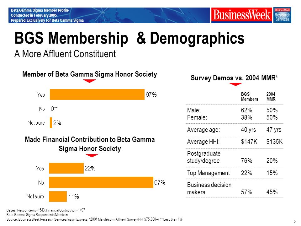 Beta Gamma Sigma Member Profile Conducted in February 2005 Prepared Exclusively for Beta Gamma Sigma 5 BGS Membership & Demographics A More Affluent Constituent Member of Beta Gamma Sigma Honor Society BGS2004 MembersMMR Male:62%50% Female:38%50% Average age:40 yrs47 yrs Average HHI:$147K$135K Postgraduate study/degree76%20% Top Management22%15% Business decision makers57%45% Survey Demos vs.