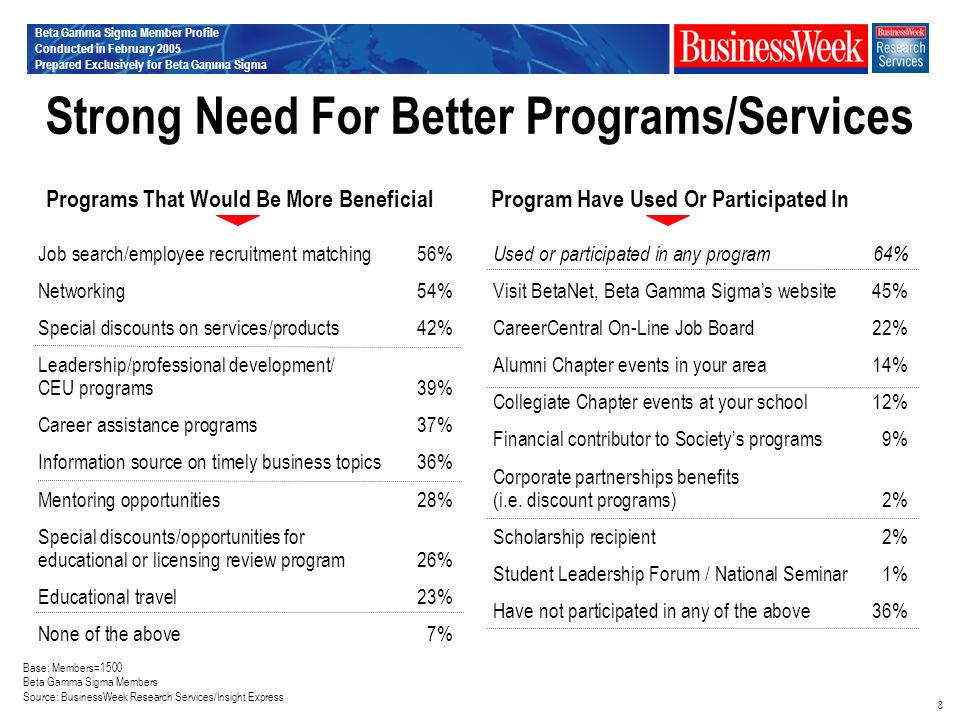Beta Gamma Sigma Member Profile Conducted in February 2005 Prepared Exclusively for Beta Gamma Sigma 8 Strong Need For Better Programs/Services Base: Members=1500 Beta Gamma Sigma Members Source: BusinessWeek Research Services/Insight Express Used or participated in any program64% Visit BetaNet, Beta Gamma Sigmas website45% CareerCentral On-Line Job Board22% Alumni Chapter events in your area14% Collegiate Chapter events at your school12% Financial contributor to Societys programs9% Corporate partnerships benefits (i.e.