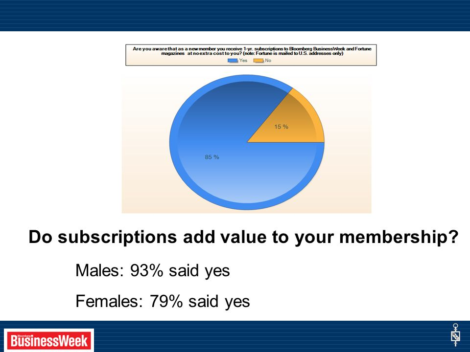 Do subscriptions add value to your membership Males: 93% said yes Females: 79% said yes