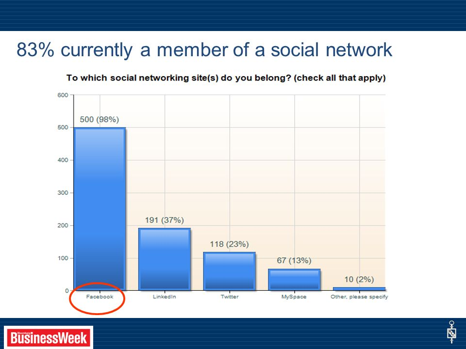83% currently a member of a social network