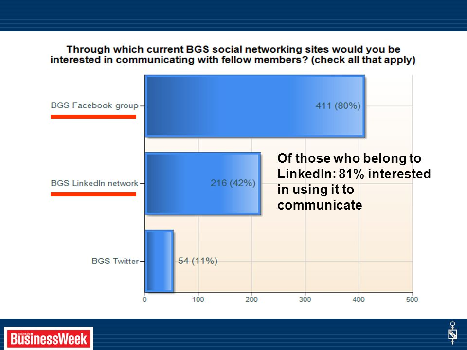 Of those who belong to LinkedIn: 81% interested in using it to communicate