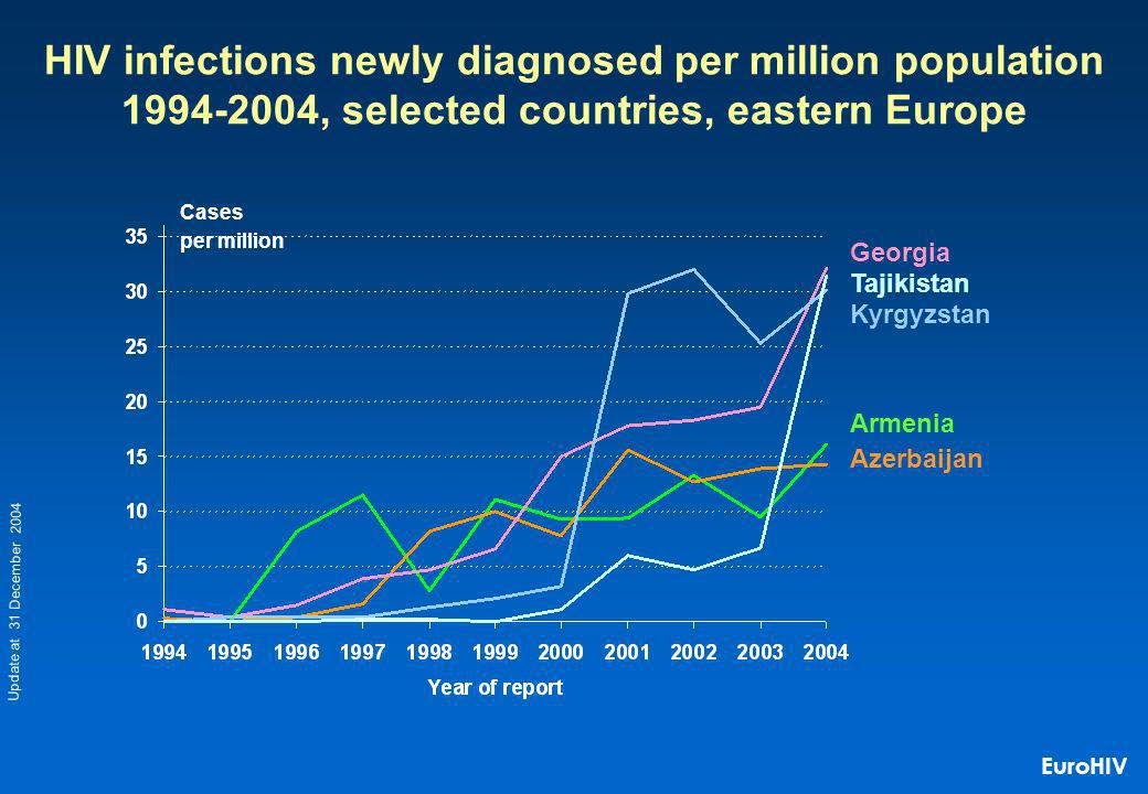 Cases per million HIV infections newly diagnosed per million population 1994-2004, selected countries, eastern Europe Kyrgyzstan Georgia Azerbaijan Armenia Tajikistan Update at 31 December 2004 EuroHIV