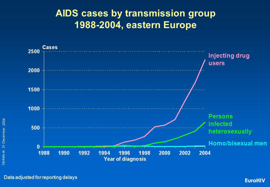 Homo/bisexual men Injecting drug users Persons infected heterosexually AIDS cases by transmission group 1988-2004, eastern Europe Data adjusted for reporting delays Update at 31 December 2004 EuroHIV