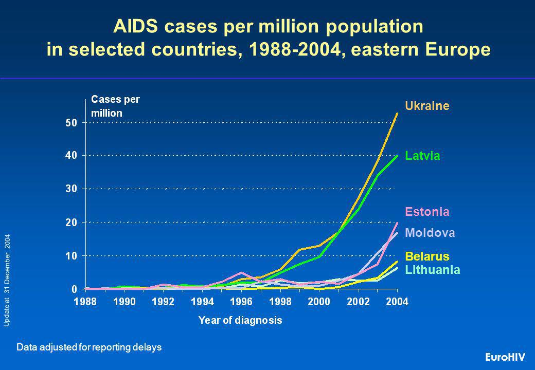 Ukraine Latvia AIDS cases per million population in selected countries, 1988-2004, eastern Europe Data adjusted for reporting delays Moldova Lithuania Belarus Estonia Update at 31 December 2004 EuroHIV