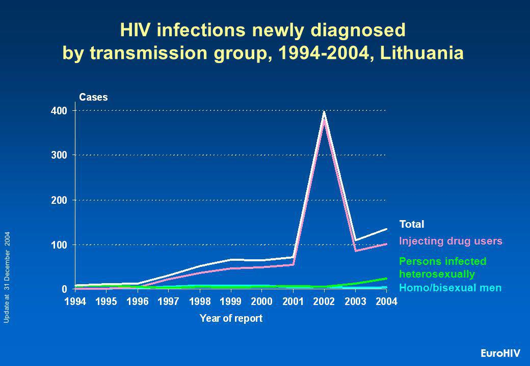 Homo/bisexual men Injecting drug users Persons infected heterosexually HIV infections newly diagnosed by transmission group, 1994-2004, Lithuania Total Update at 31 December 2004 EuroHIV