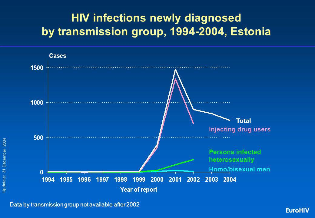 Homo/bisexual men Injecting drug users Persons infected heterosexually HIV infections newly diagnosed by transmission group, 1994-2004, Estonia Total Data by transmission group not available after 2002 Update at 31 December 2004 EuroHIV