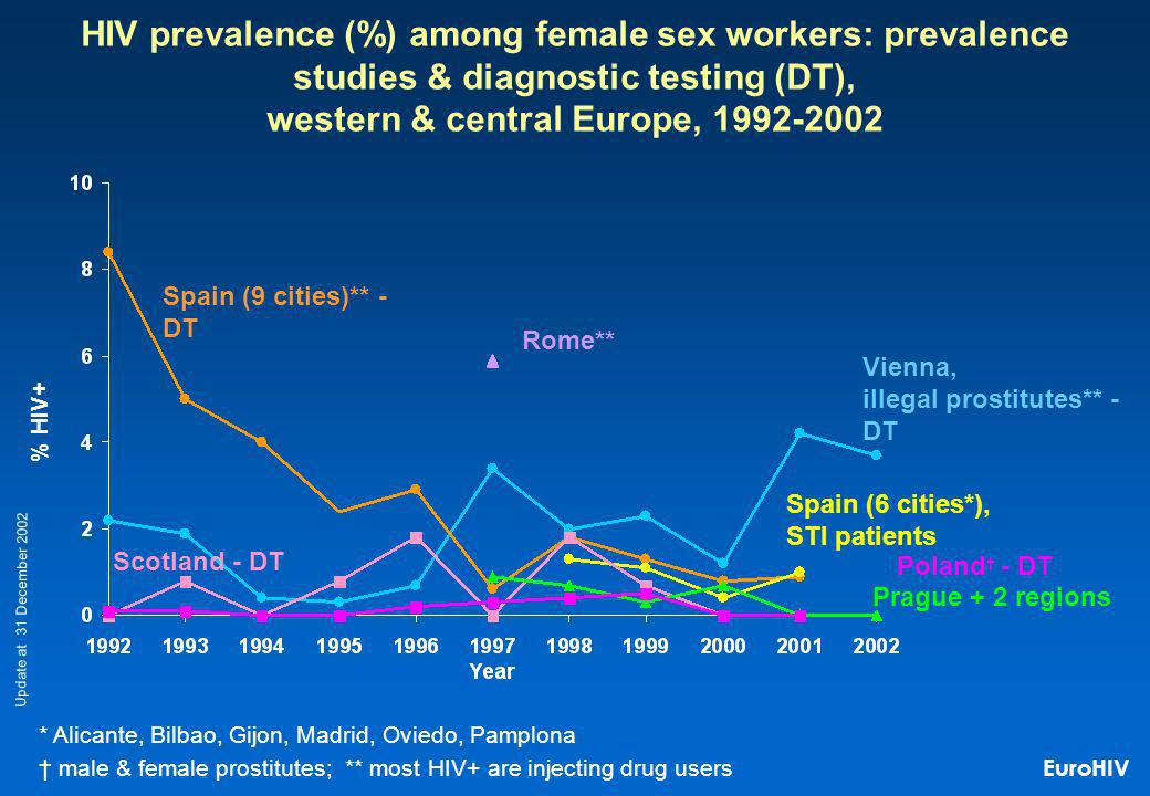 HIV prevalence (%) among female sex workers: prevalence studies & diagnostic testing (DT), western & central Europe, 1992-2002 % HIV+ Spain (6 cities*), STI patients Scotland - DT Rome** Spain (9 cities)** - DT Poland - DT * Alicante, Bilbao, Gijon, Madrid, Oviedo, Pamplona male & female prostitutes; ** most HIV+ are injecting drug users Update at 31 December 2002 Vienna, illegal prostitutes** - DT Prague + 2 regions EuroHIV