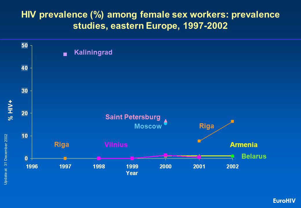 HIV prevalence (%) among female sex workers: prevalence studies, eastern Europe, 1997-2002 % HIV+ Armenia Saint Petersburg Belarus Riga Vilnius Update at 31 December 2002 Moscow Kaliningrad Riga EuroHIV