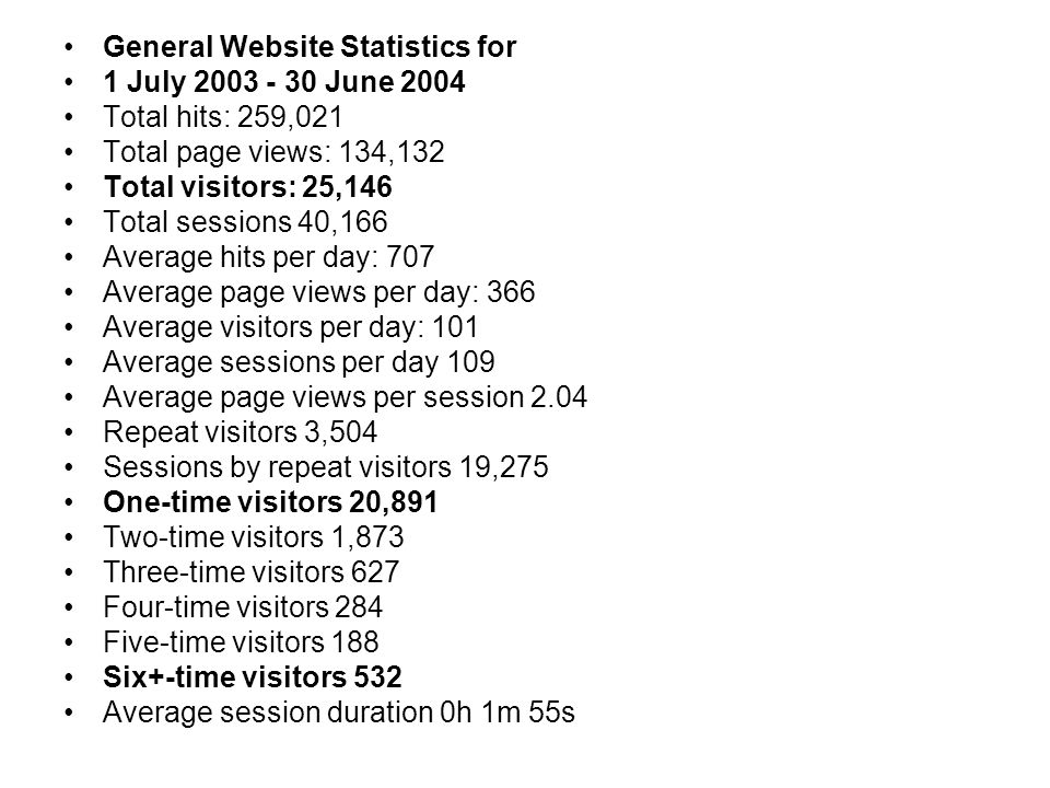 General Website Statistics for 1 July 2003 - 30 June 2004 Total hits: 259,021 Total page views: 134,132 Total visitors: 25,146 Total sessions 40,166 Average hits per day: 707 Average page views per day: 366 Average visitors per day: 101 Average sessions per day 109 Average page views per session 2.04 Repeat visitors 3,504 Sessions by repeat visitors 19,275 One-time visitors 20,891 Two-time visitors 1,873 Three-time visitors 627 Four-time visitors 284 Five-time visitors 188 Six+-time visitors 532 Average session duration 0h 1m 55s