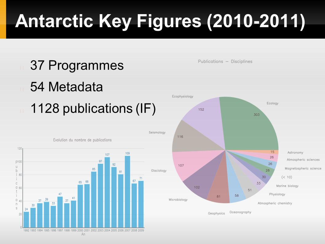 Antarctic Key Figures (2010-2011) 37 Programmes 54 Metadata 1128 publications (IF)