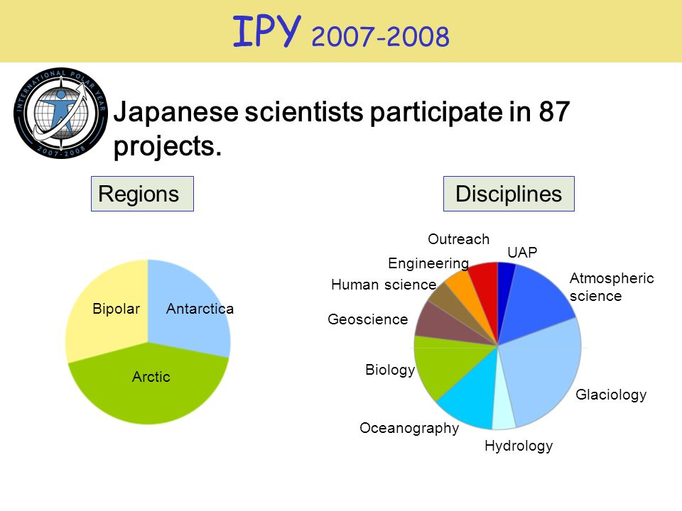 IPY 2007-2008 AntarcticaBipolar Arctic UAP Atmospheric science Glaciology Hydrology Oceanography Biology Geoscience Human science Engineering Outreach Japanese scientists participate in 87 projects.