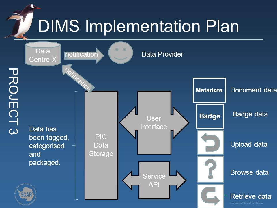 DIMS Implementation Plan PROJECT 3 PIC Data Storage Service API User Interface Badge Upload data Browse data Retrieve data Badge data Data has been tagged, categorised and packaged.