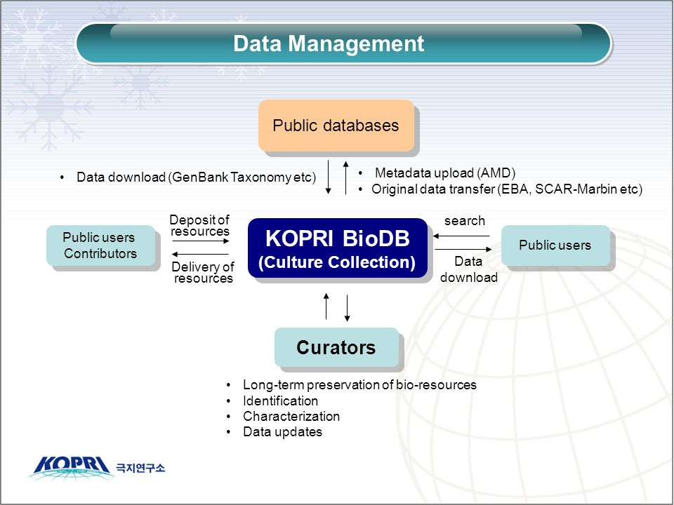 Data Management KOPRI BioDB (Culture Collection) KOPRI BioDB (Culture Collection) Curators Public databases Public users search Data download Public users Contributors Public users Contributors Deposit of resources Delivery of resources Long-term preservation of bio-resources Identification Characterization Data updates Metadata upload (AMD) Original data transfer (EBA, SCAR-Marbin etc) Data download (GenBank Taxonomy etc)