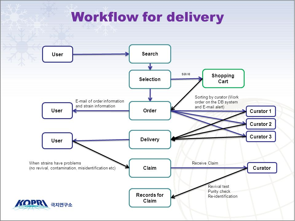 Workflow for delivery User Search Curator 1 Selection Shopping Cart Order Curator 2 Curator 3 Sorting by curator (Work order on the DB system and E-mail alert) save User E-mail of order information and strain information Delivery User Claim When strains have problems (no revival, contamination, misidentification etc) Curator Receive Claim Records for Claim Revival test Purity check Re-identification