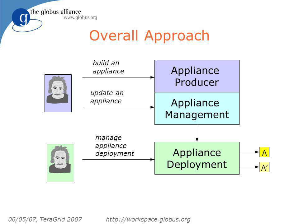 06/05/07, TeraGrid 2007http://workspace.globus.org Overall Approach Appliance Producer Appliance Deployment build an appliance update an appliance manage appliance deployment Appliance Management AA