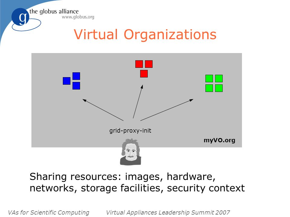 VAs for Scientific ComputingVirtual Appliances Leadership Summit 2007 Virtual Organizations myVO.org grid-proxy-init Sharing resources: images, hardware, networks, storage facilities, security context