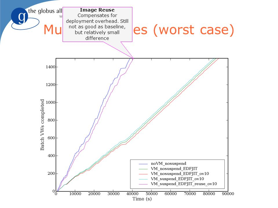 Multiple Images (worst case) Image Reuse Compensates for deployment overhead.