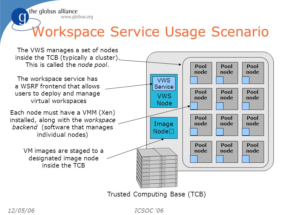 12/05/06ICSOC 06 Workspace Service Usage Scenario Pool node Trusted Computing Base (TCB) Image Node Pool node Pool node Pool node Pool node Pool node Pool node Pool node Pool node Pool node Pool node Pool node The workspace service has a WSRF frontend that allows users to deploy and manage virtual workspaces The VWS manages a set of nodes inside the TCB (typically a cluster).