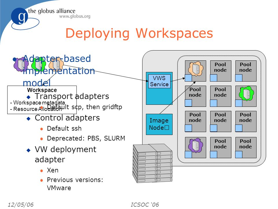 12/05/06ICSOC 06 Image Node Deploying Workspaces Pool node Pool node Pool node Pool node Pool node Pool node Pool node Pool node Pool node Pool node Pool node Pool node Workspace - Workspace metadata - Resource Allocation VWS Service l Adapter-based implementation model u Transport adapters l Default scp, then gridftp u Control adapters l Default ssh l Deprecated: PBS, SLURM u VW deployment adapter l Xen l Previous versions: VMware