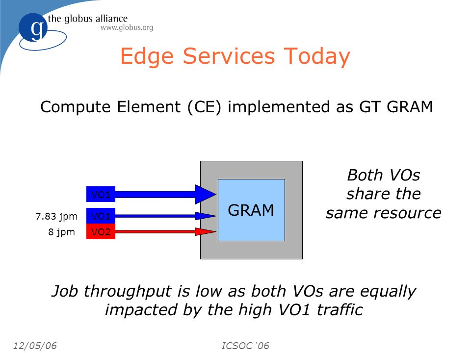 12/05/06ICSOC 06 Edge Services Today GRAM VO1 VO2 VO jpm 8 jpm Job throughput is low as both VOs are equally impacted by the high VO1 traffic Both VOs share the same resource Compute Element (CE) implemented as GT GRAM