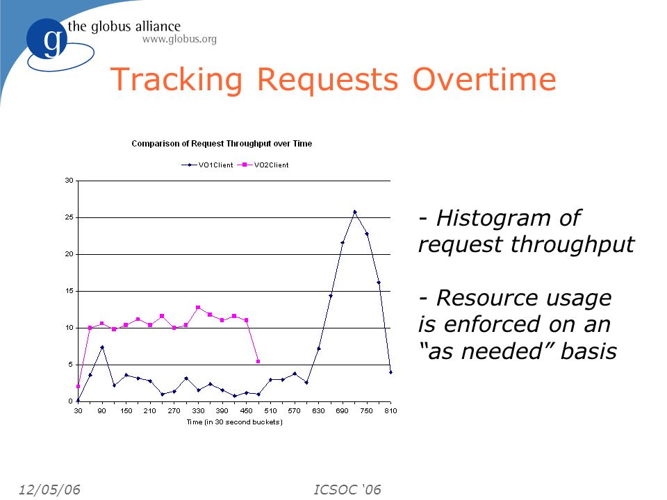 12/05/06ICSOC 06 Tracking Requests Overtime - Histogram of request throughput - Resource usage is enforced on an as needed basis