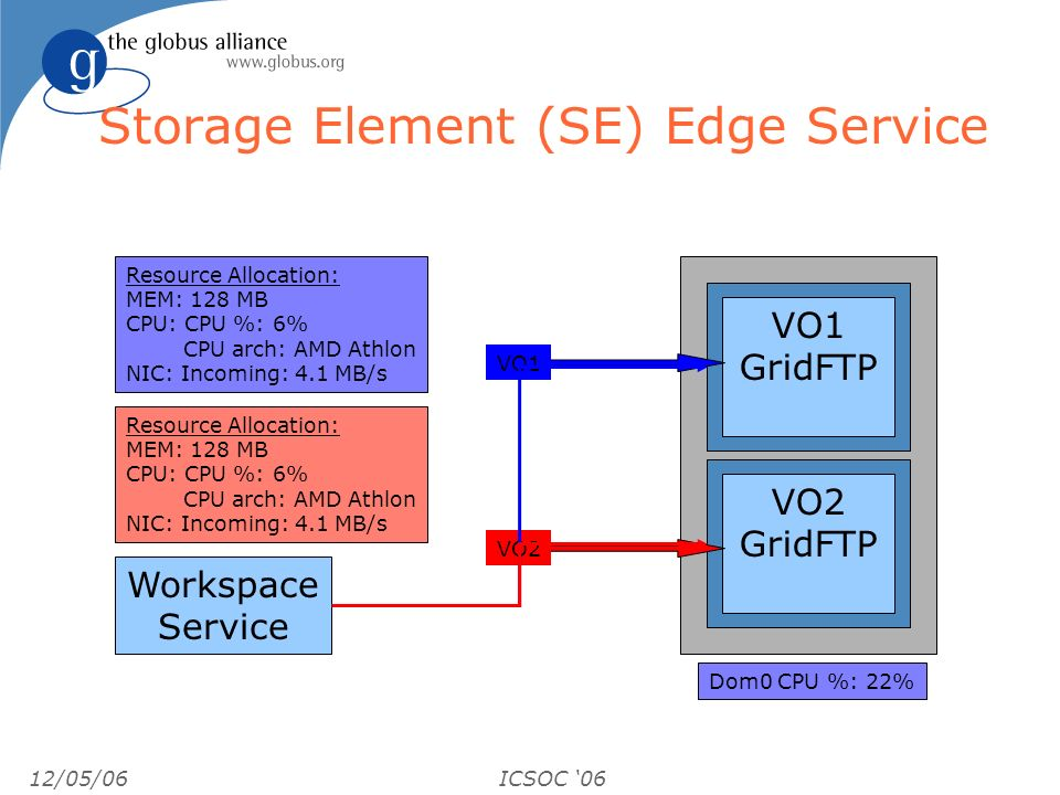 12/05/06ICSOC 06 Storage Element (SE) Edge Service VO2 GridFTP VO1 GridFTP VO1 VO2 Workspace Service Resource Allocation: MEM: 128 MB CPU: CPU %: 6% CPU arch: AMD Athlon NIC: Incoming: 4.1 MB/s Resource Allocation: MEM: 128 MB CPU: CPU %: 6% CPU arch: AMD Athlon NIC: Incoming: 4.1 MB/s Dom0 CPU %: 22%