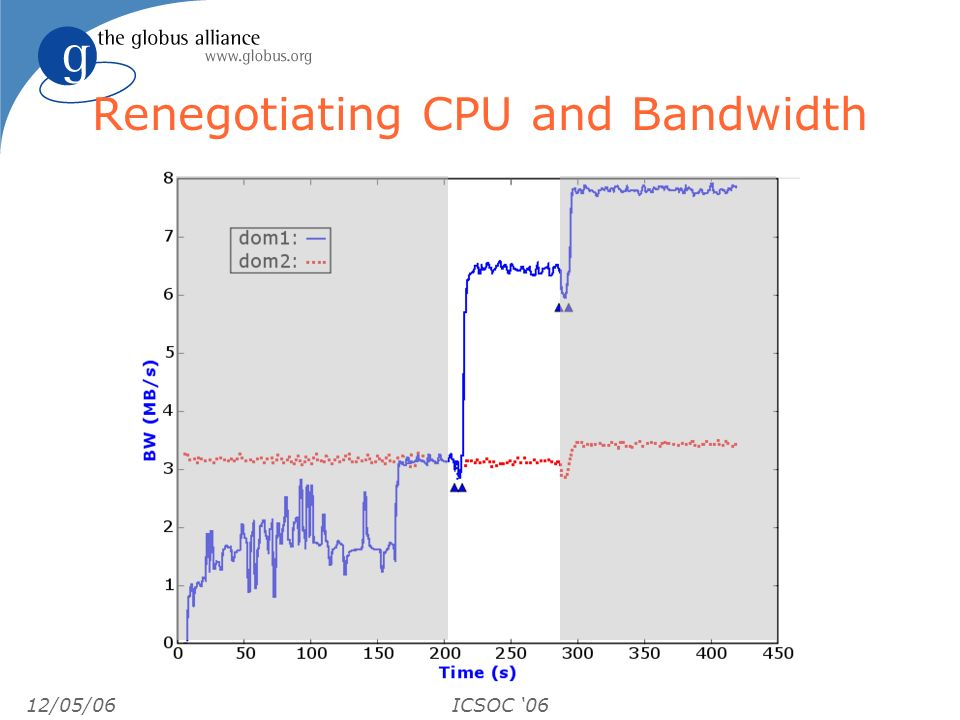 12/05/06ICSOC 06 Renegotiating CPU and Bandwidth