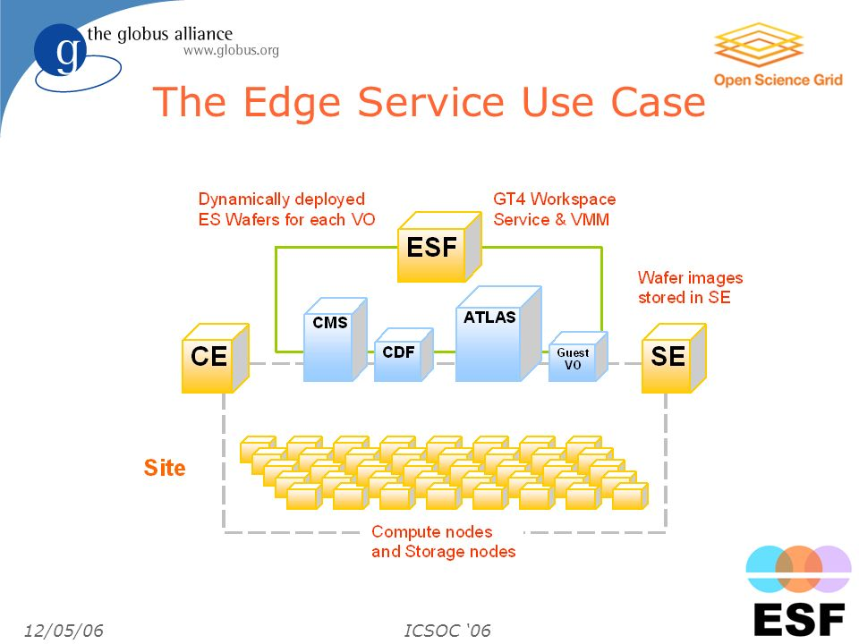 12/05/06ICSOC 06 The Edge Service Use Case