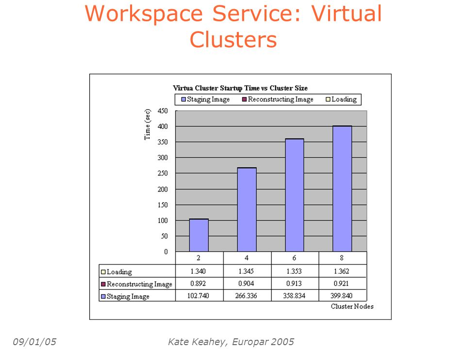 09/01/05Kate Keahey, Europar 2005 Workspace Service: Virtual Clusters