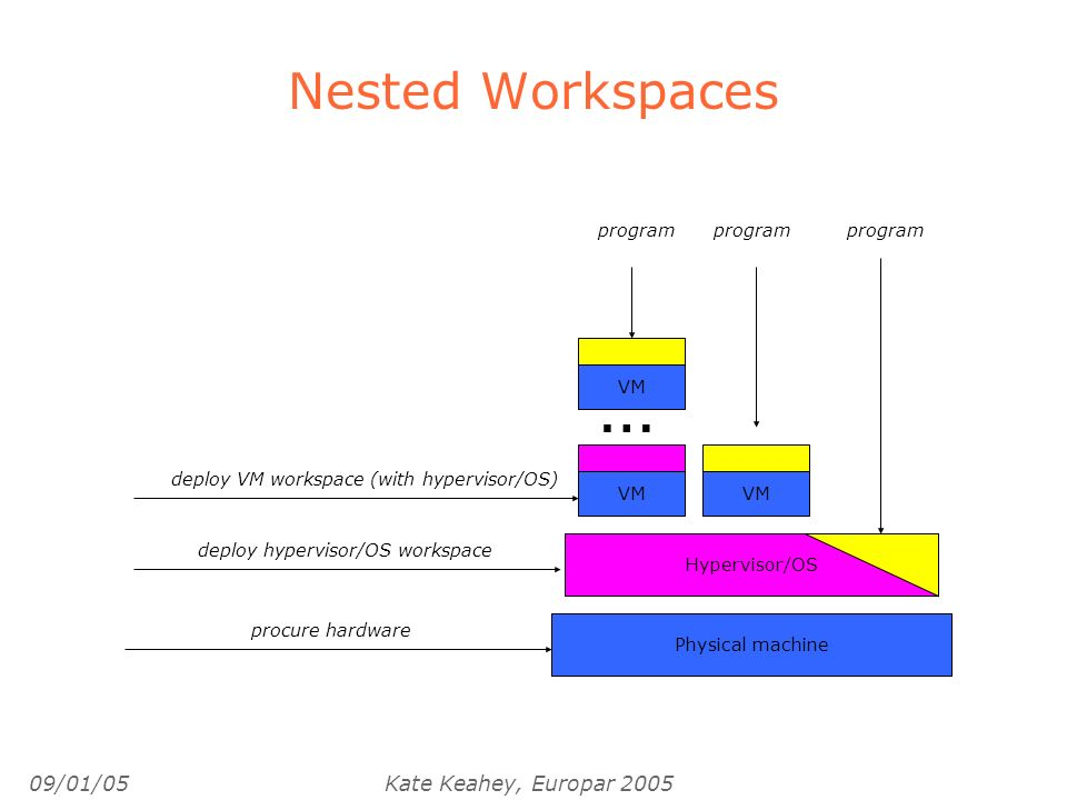 09/01/05Kate Keahey, Europar 2005 Nested Workspaces Physical machine procure hardware program … VM Hypervisor/OS deploy hypervisor/OS workspace VM deploy VM workspace (with hypervisor/OS)