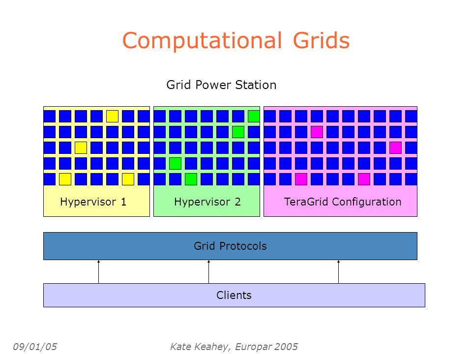 09/01/05Kate Keahey, Europar 2005 Computational Grids Hypervisor 1Hypervisor 2TeraGrid Configuration Grid Power Station Grid Protocols Clients