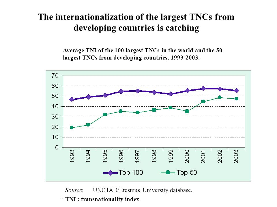 The internationalization of the largest TNCs from developing countries is catching Source: UNCTAD/Erasmus University database.
