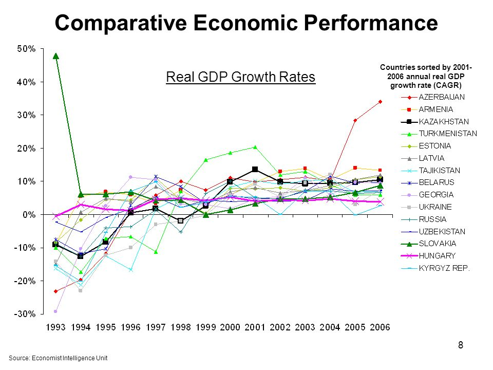 8 Comparative Economic Performance Source: Economist Intelligence Unit Countries sorted by 2001- 2006 annual real GDP growth rate (CAGR) Real GDP Growth Rates