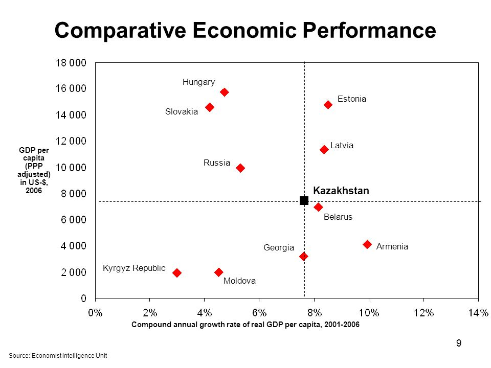 9 Comparative Economic Performance Source: Economist Intelligence Unit Compound annual growth rate of real GDP per capita, 2001-2006 GDP per capita (PPP adjusted) in US-$, 2006 Russia Slovakia Georgia Kazakhstan Belarus Estonia Latvia Hungary Kyrgyz Republic Armenia Moldova