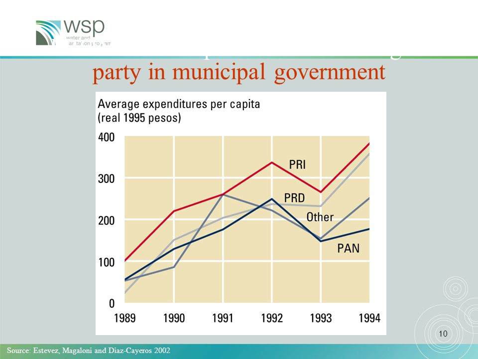10 PRONASOL expenditures according to party in municipal government Source: Estevez, Magaloni and Diaz-Cayeros 2002