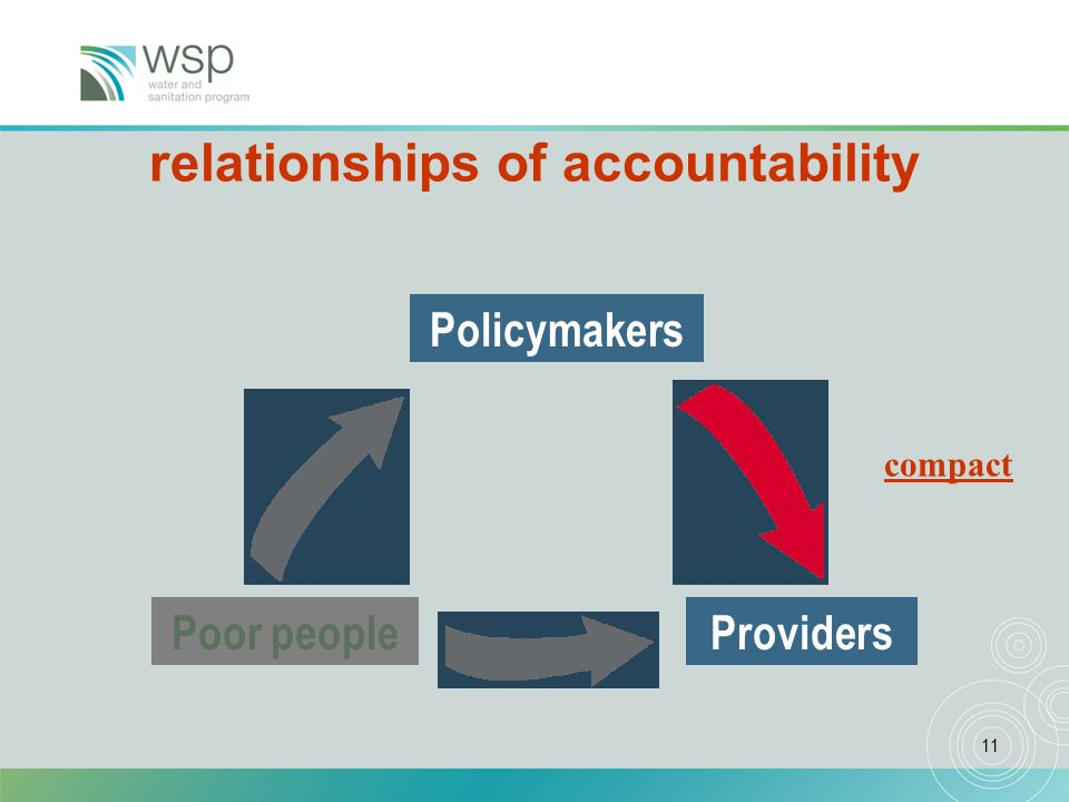 11 A framework of relationships of accountability Providers Policymakers Poor people compact