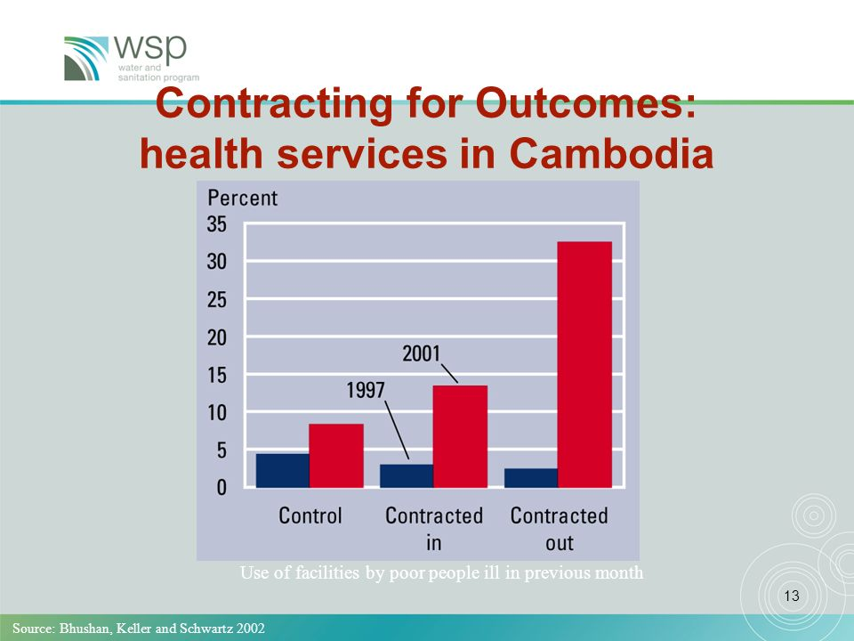 13 Contracting for Outcomes: health services in Cambodia Source: Bhushan, Keller and Schwartz 2002 Use of facilities by poor people ill in previous month
