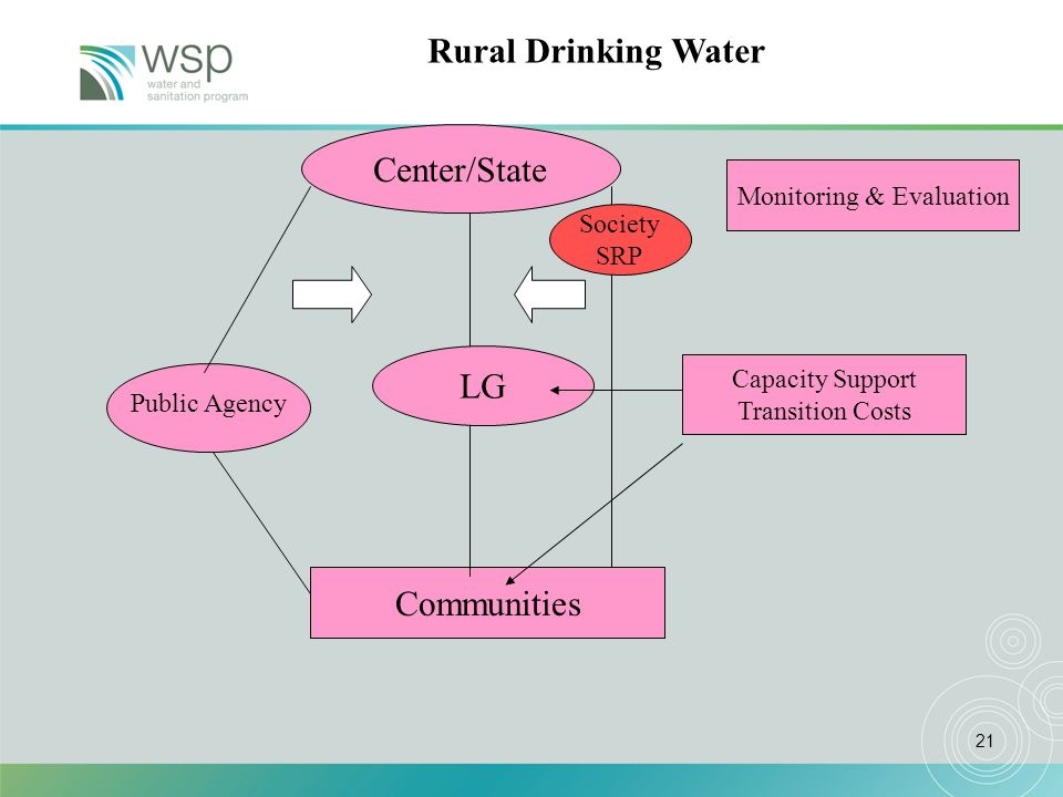 21 Center/State LG Communities Public Agency Capacity Support Transition Costs Monitoring & Evaluation Society SRP Rural Drinking Water